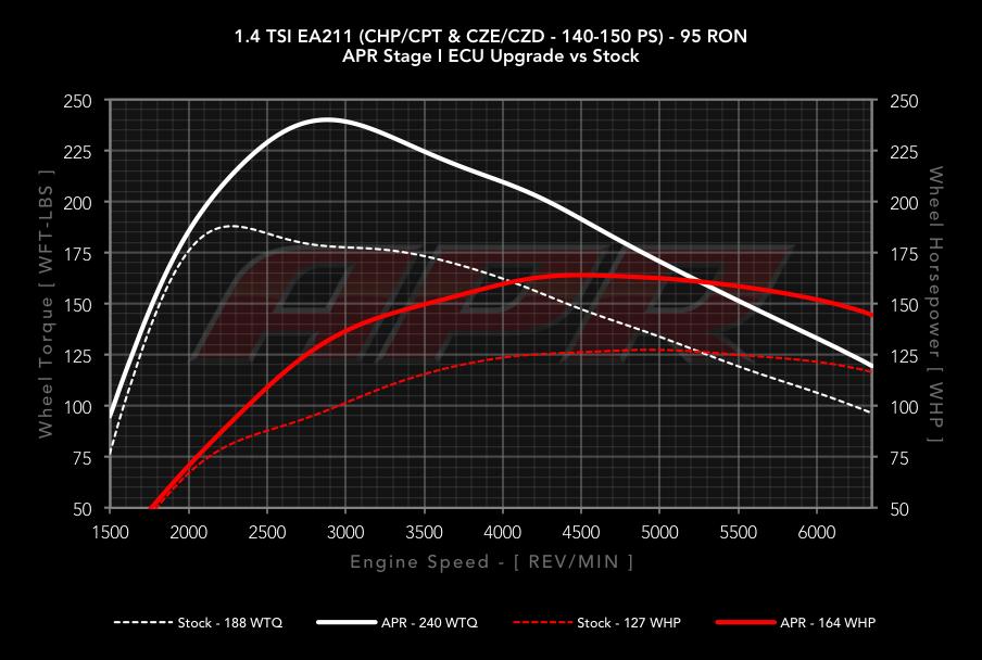 APR 1 4 TSI/TFSI (EA211) ECU Upgrade