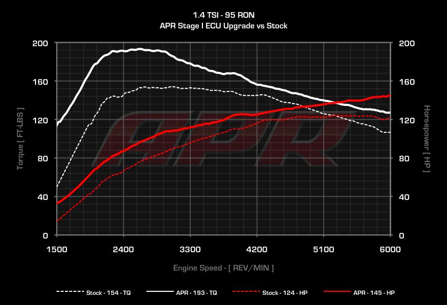 APR 1 4 TSI/TFSI ECU Upgrade