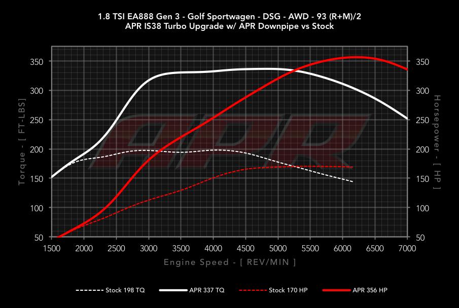 Dyno: Audi A3 1 8 Turbo Engine Diagram At Mazhai.net