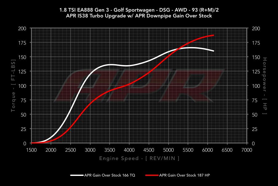 APR 1 8T Gen3 IS38 Turbo ECU Upgrade