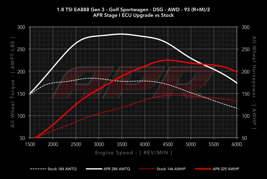 APR 1 8T Gen3 ECU Upgrade for the MQB Platform