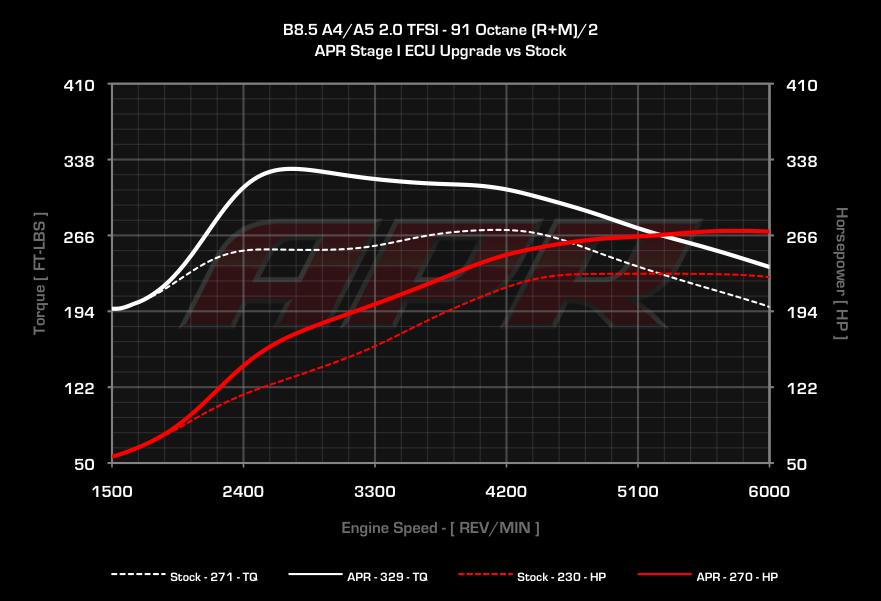 Apr Dyno: Audi A3 2 0 Tdi Engine Diagram At Eklablog.co