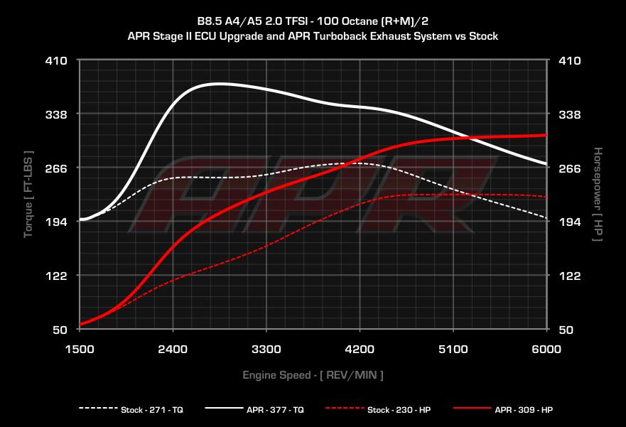 APR 2 0 TFSI Valvelift ECU Upgrade - Including Flex Fuel Engines