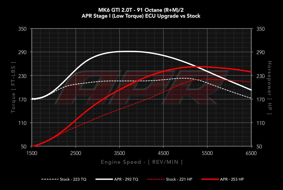 APR 2 0 TSI / TFSI EA888 Gen 1 ECU Upgrade