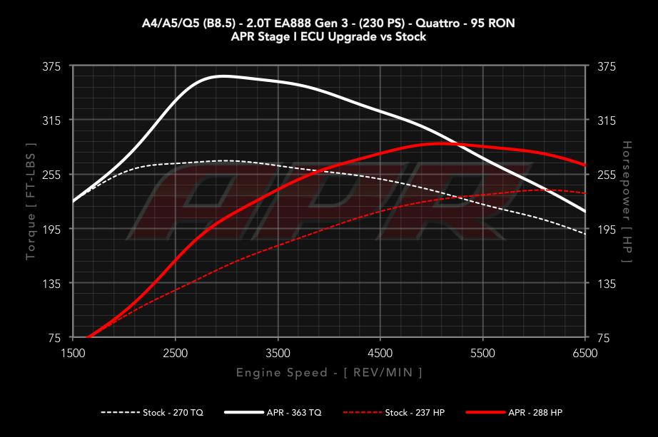 8T,8F Chip Power Box OBD2 v3 for A5 1.8 2.0 TFSI Performance Tuning Petrol