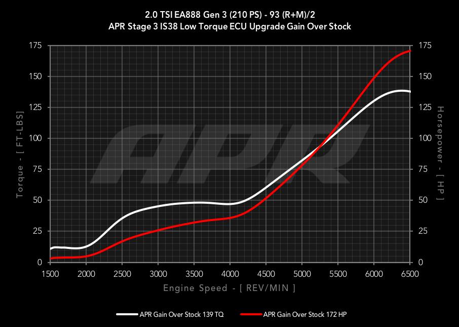APR IS38 Turbocharger ECU Upgrade