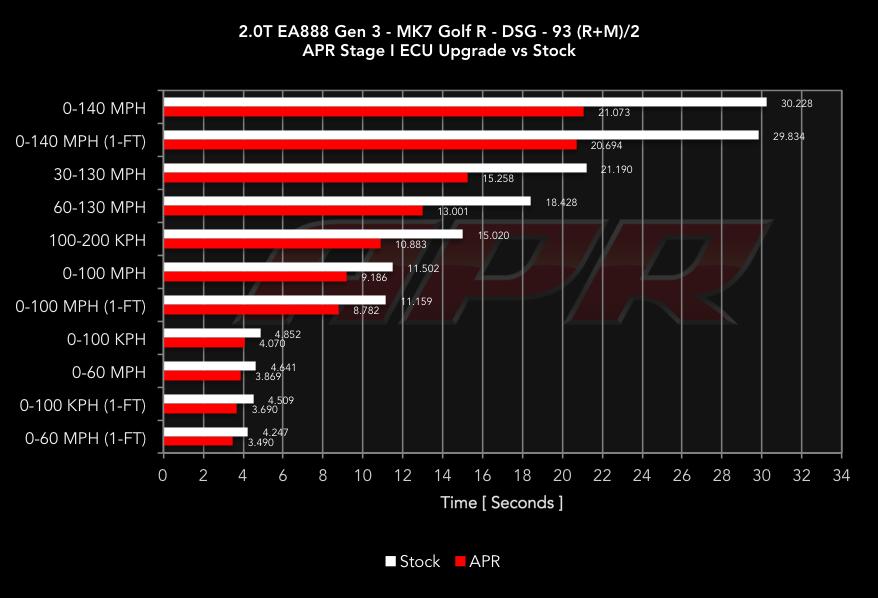 Apr High Output 2 0 Tsi Tfsi Gen3 Ecu Upgrade For The Mqb