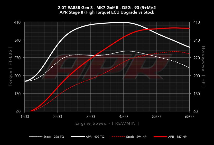 stage apr torque hp mk7 unitronic tsi mqb gti gen3 audi golf dyno tune upgrade graph goapr tfsi output curves