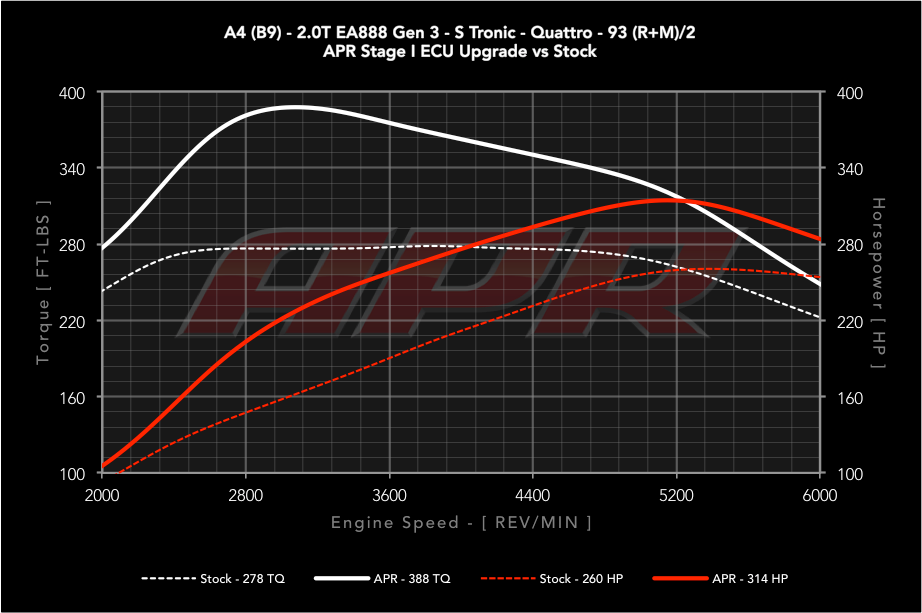 Apr Presents The B9 A4 2 0 Tfsi Ecu Upgrade