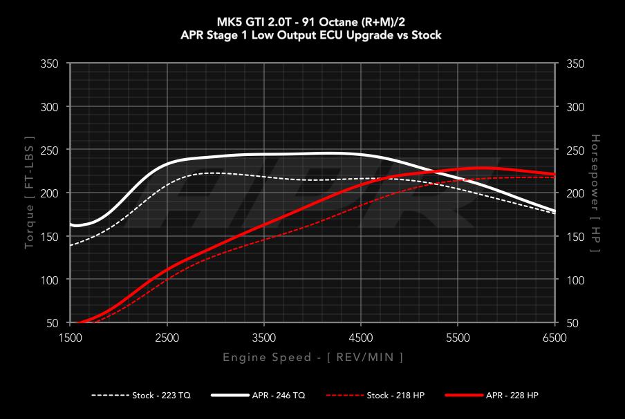 APR 2 0T FSI / TFSI EA113 ECU Upgrade