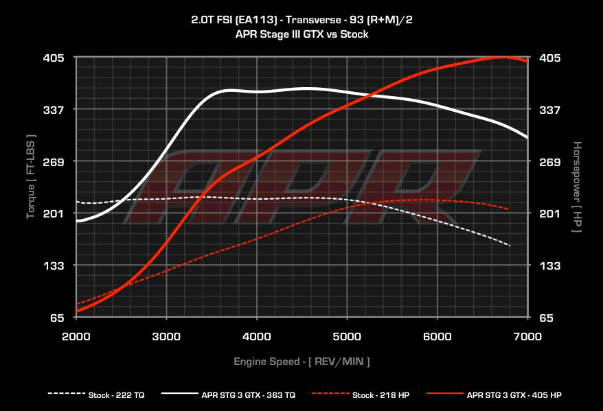 Stock Location Gt28Rs Dyno Atp Turbo – Meta Morphoz
