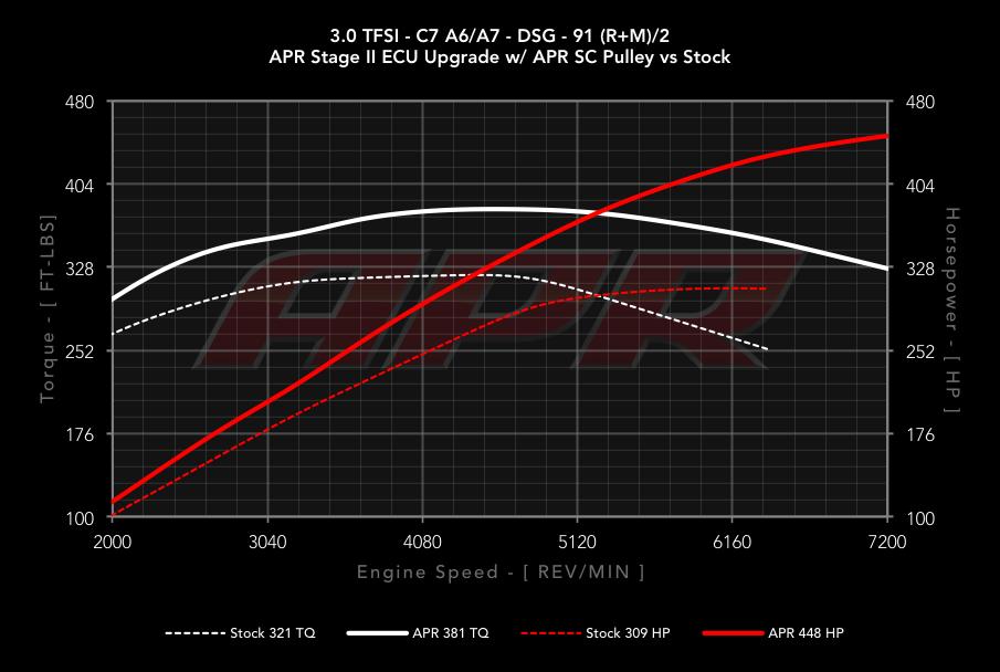 APR ECU Upgrade for the Audi 3 0 TFSI