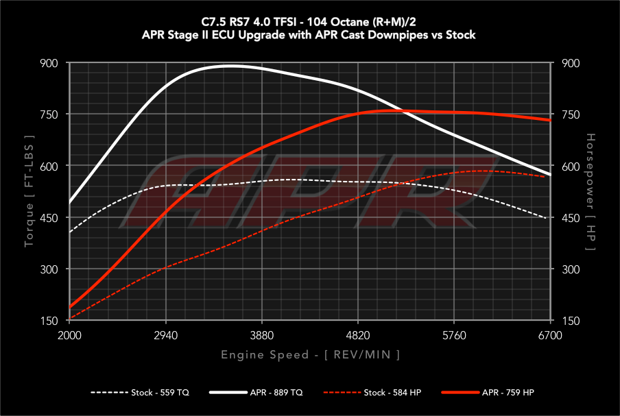 APR ECU-40T-EA824-RS APR ECU Upgrade - 4.0T EA824 V8 (RS6/RS7) | Audi Rs7 Engine Diagrams |  | APR