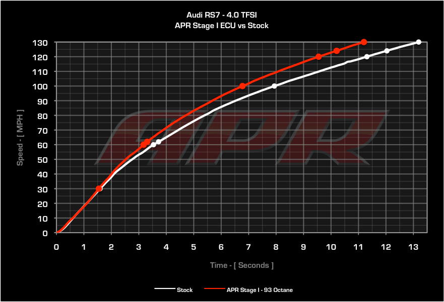 APR Acceleration