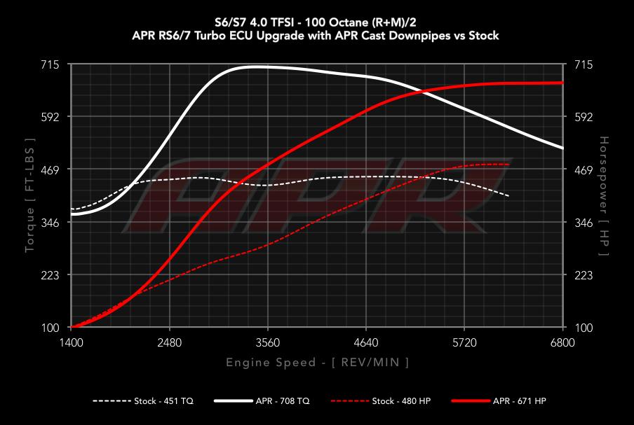 APR ECU Upgrade for the Audi C7 S6/S7 4 0 TFSI V8