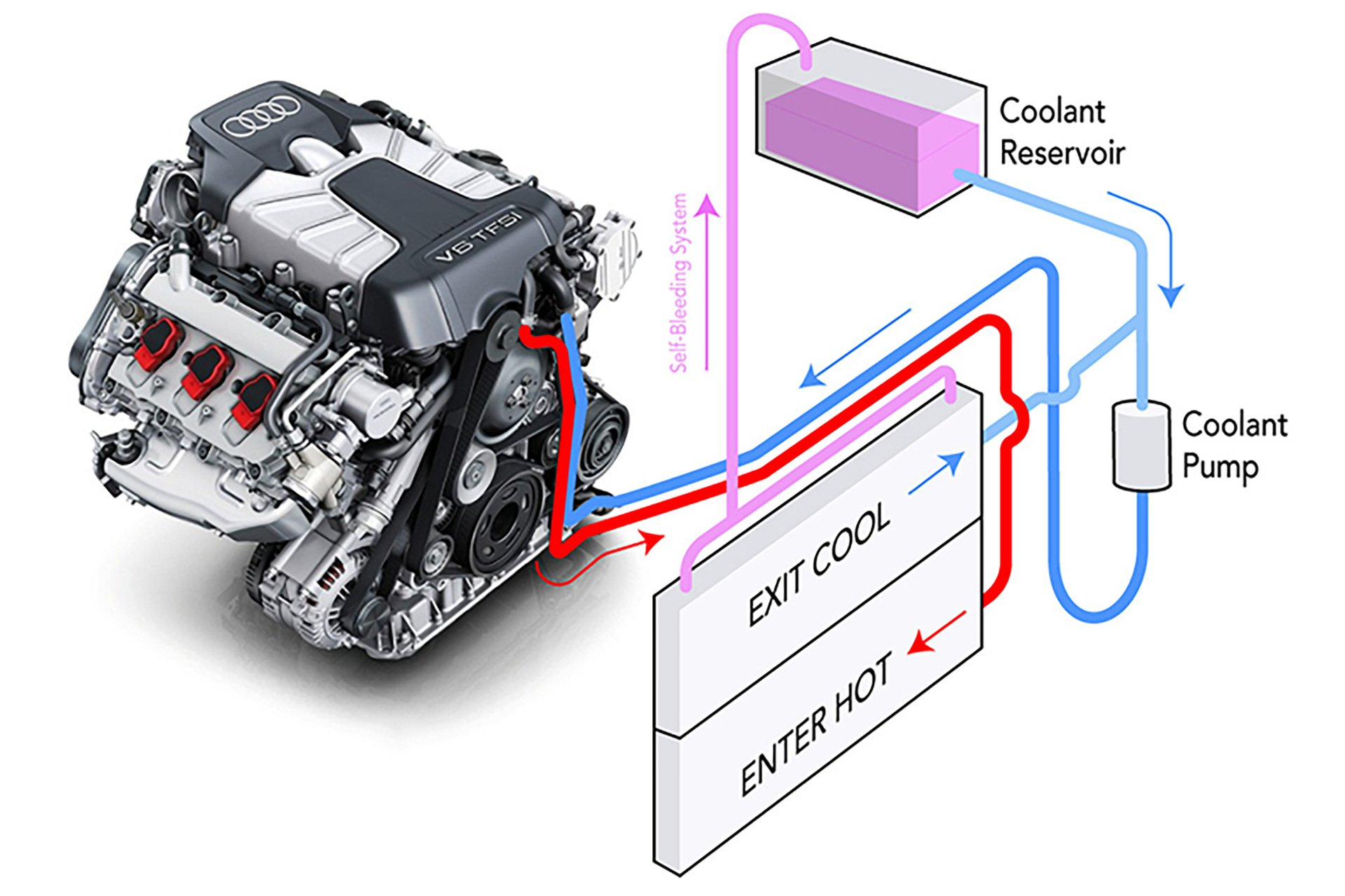 APR Coolant Performance System (CPS) - MLB 3.0T and 4.0T - APRAPR