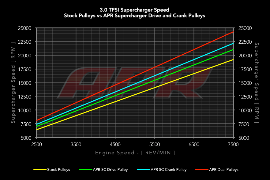 Supercharger Speed